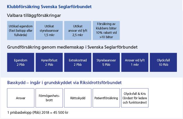 Båtklubbsförsäkring Svencka Seglarförbundet